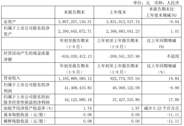 光电股份前三季度净利4146.84万下滑9.99% 疫情影响停工损失计入当期损益
