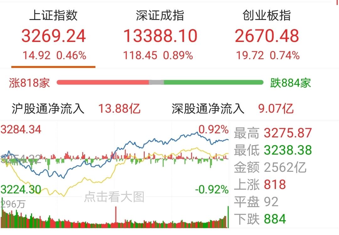 【今日盘点】A股三大指数收涨,消费主题基金涨幅居前;市场慢牛格局未变,短期或将否极泰来?