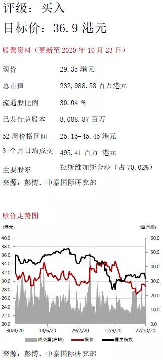 中泰国际:金沙中国(01928)20年Q3业绩符合预期,高端中场率先复苏