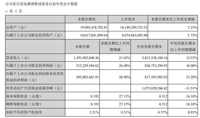 北部湾港2020年前三季度净利8.37亿增长16% 其他收益同比增长