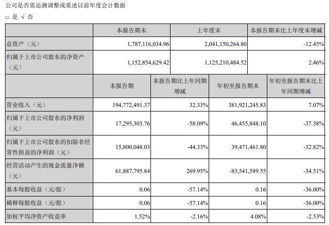 国瑞科技2020年前三季度净利4645.58万减少37.38% 其他收益同比减少