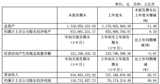 易德龙2020年前三季度净利1.19亿增长49.94% 销售产品运费及海关费用增加