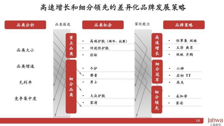 潘秋生:今明两年为上海家化的业务调整期
