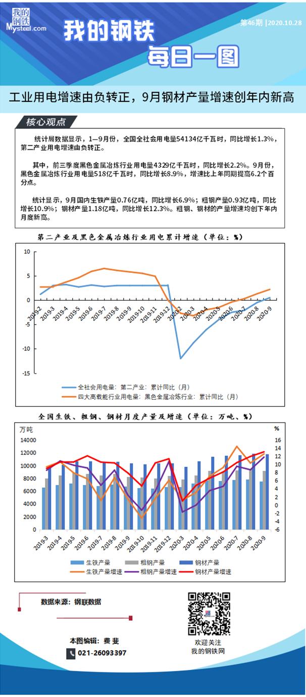 Mysteel每日一图:工业用电增速由负转正,9月钢材产量增速创年内新高