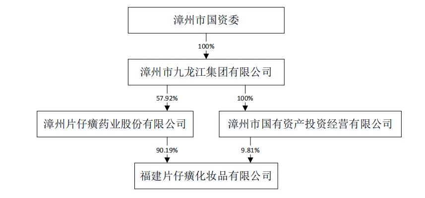 图7:片仔癀化妆品股权结构 来源:公司公告