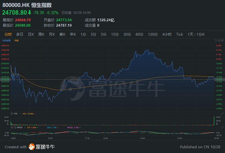 港股收评 | 比亚迪股份创新高;腾讯突破600大关