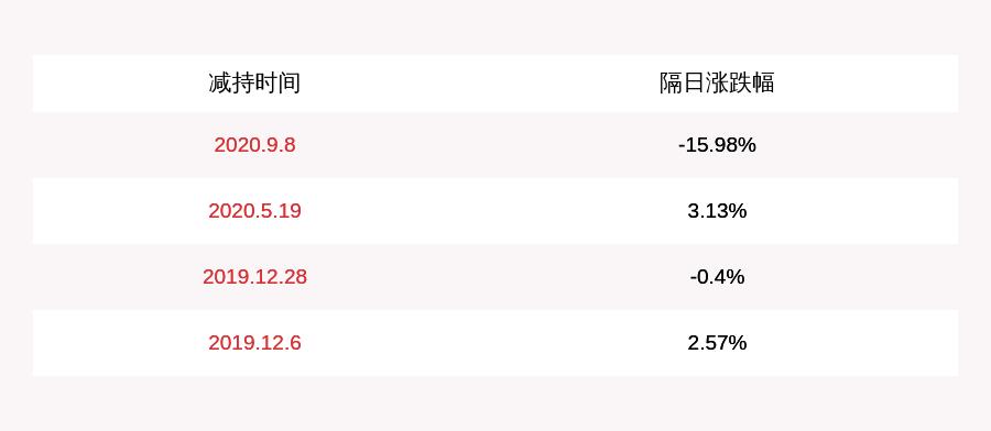 双杰电气:特定股东李涛、张志刚拟合计减持不超0.41%公司股份