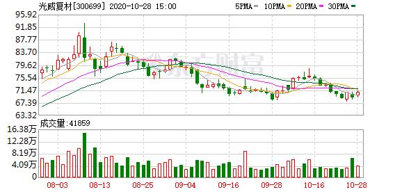 【调研快报】光威复材接待中银证券调研