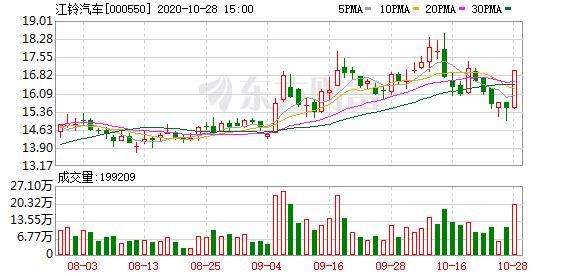 江铃汽车(000550)龙虎榜数据(10-28)