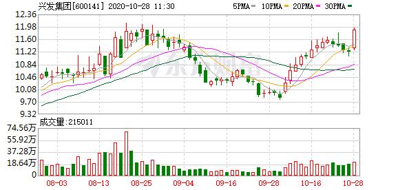 兴发集团:目前公司DMC含税售价超过19000元/吨