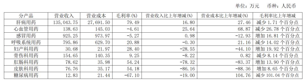 图5:片仔癀2020年中报业绩 来源:公司财报