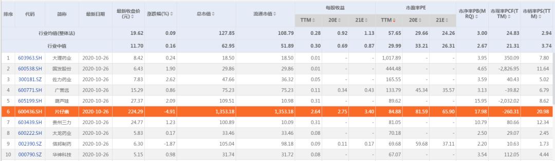 图8:部分中药企业估值 来源:东方财富 Choice数据