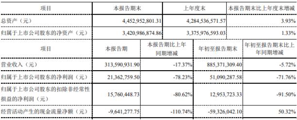 金财互联2020年前三季度净利5109.03万下滑71.76% 贷款利息支出增加