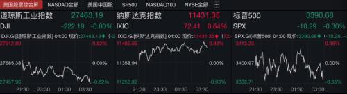 美科技股爆发!FAANG总市值一夜暴增超6300亿 阿里巴巴美股创新高