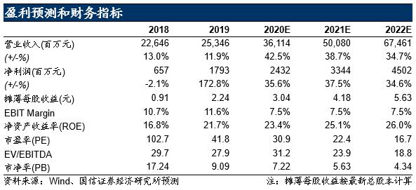 【传音控股|国信电子】财报点评:业绩加速成长,超越市场预期