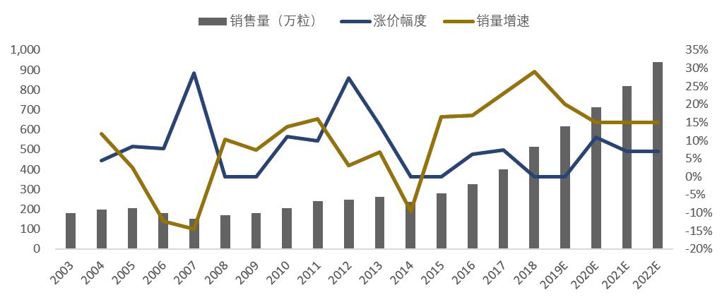 图6:片仔癀上市至今提价和销售量情况 来源:Wind,东吴证券研究所