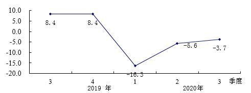 前三季度河北省社会消费品零售总额实现8639.1亿元