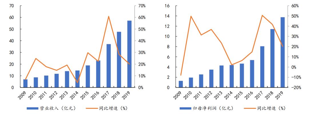 图4:片仔癀最近10年业绩情况 来源:Choice,东方财富证券研究所