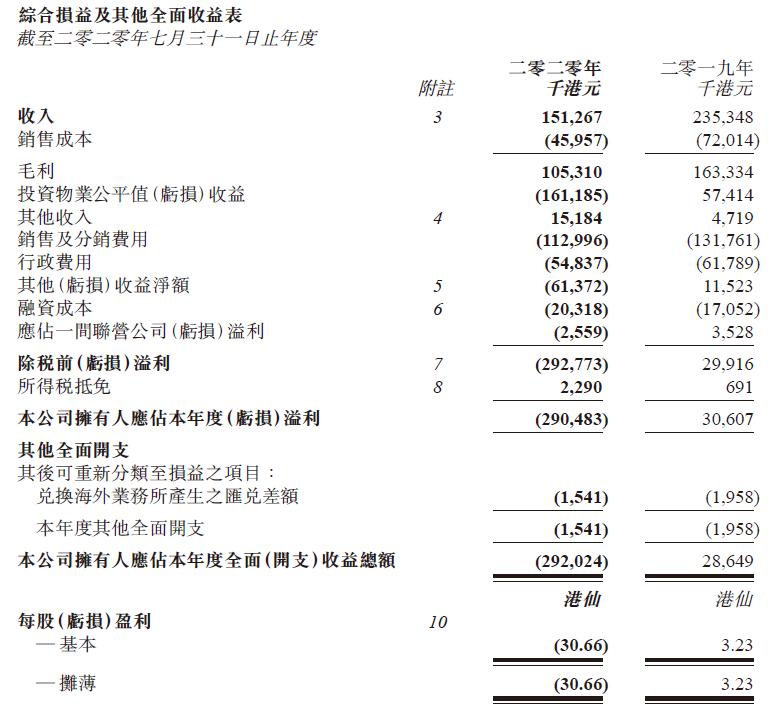 受累疫情鳄鱼恤新财年净亏损达2.9亿港元