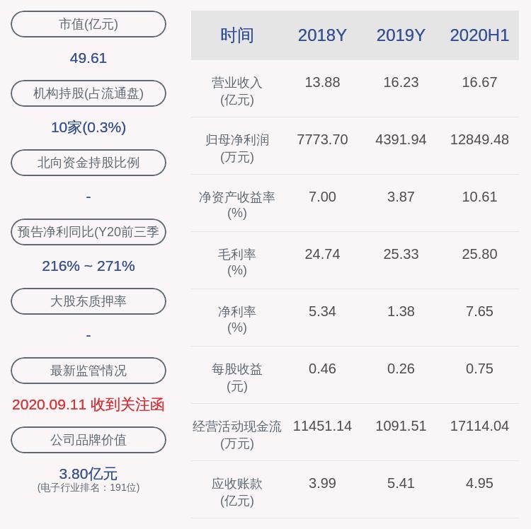亮眼!意华股份:2020年前三季度净利润约1.69亿元,同比增加248.70%