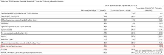 微软2021年Q1财报公布:Xbox相关营收增长30% 新主机销量前景乐观