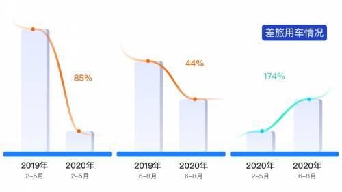 疫情前后差旅大数据对比:6月复苏趋势明显,较上半年增长1.73倍