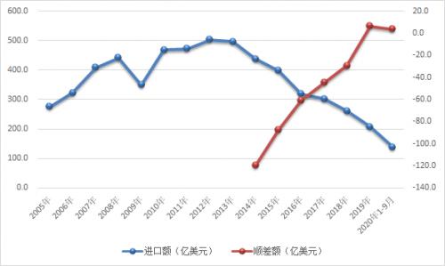 TCL科技竞争力强势提升 助力中国面板贸易首次顺差