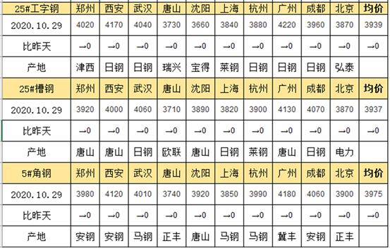 兰格工角槽日盘点(10.29)供需双弱 短期价格继续维稳运行