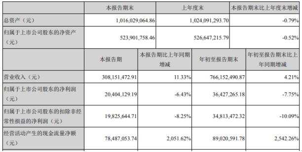 东方中科2020年前三季度净利3642.73万下滑7.75% 理财投资收益减少