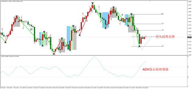 ATFX早评1029:欧元日元黄金原油 H4级别走势分析