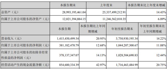 兴蓉环境前三季度净利10.44亿增长11.88% 资产处置收益增加