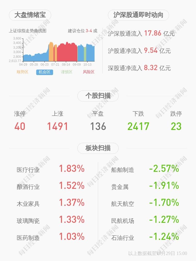 *ST金钰:股票收盘价0.99元/股低于公司股票面值
