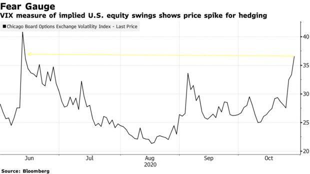 风险资产全线走低!市场心心念念的剧烈波动终于来了