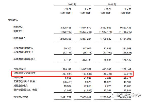三季报聚焦   青岛农商行增利不增收 公允价值变动净损失增幅达20倍