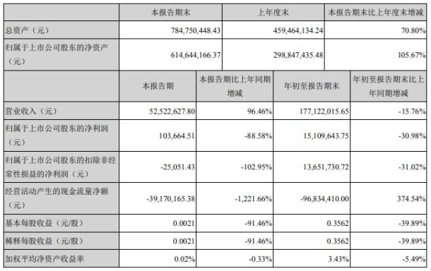 佰奥智能2020年前三季度净利1510.96万下滑30.98% 软件产品退税减少