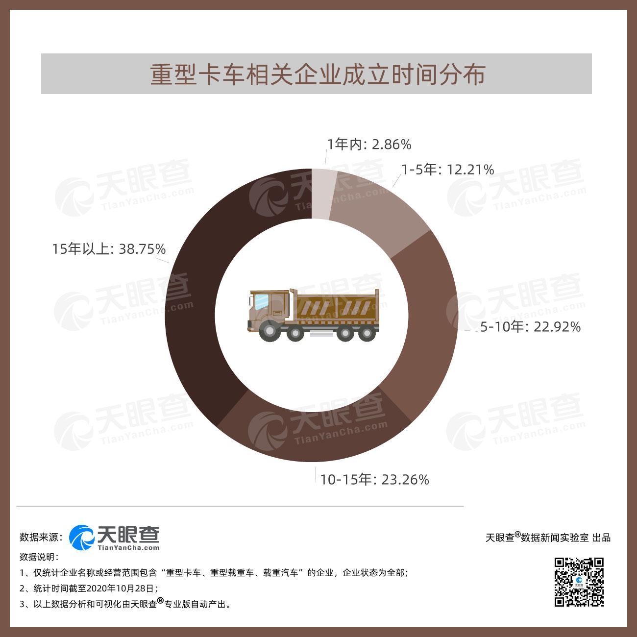 重卡一车难求!天眼查专业版数据显示我国超62%的重型卡车相关企业注册成立10年以上