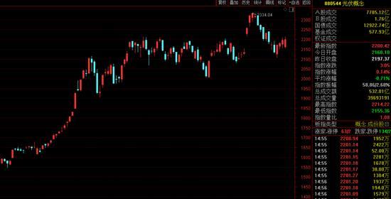 """光伏行业大火!有牛股飙涨260%,更有重要组件""""一片难求"""",订单排满11月…"""