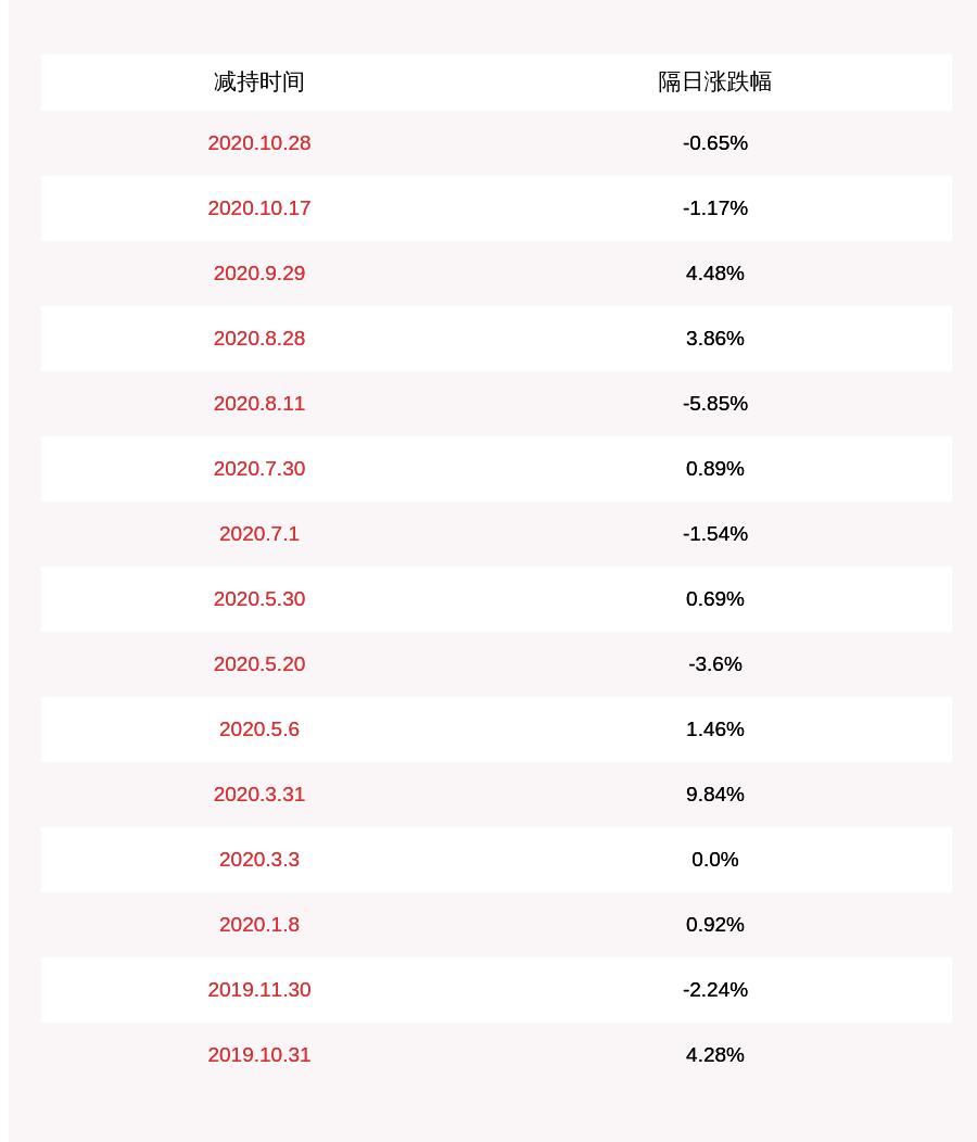 减持!贝因美:5%以上股东恒天然乳品减持约1497万股,占比超过1%