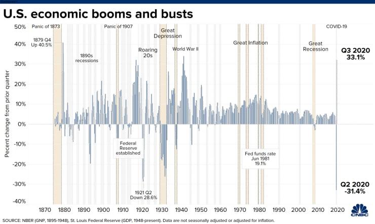 美国第三季度GDP录得33.1% 创下有史以来最大增幅
