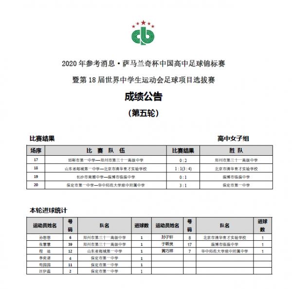 2020年参考消息·萨马兰奇杯中国高中足球锦标赛女子组第五轮成绩公告