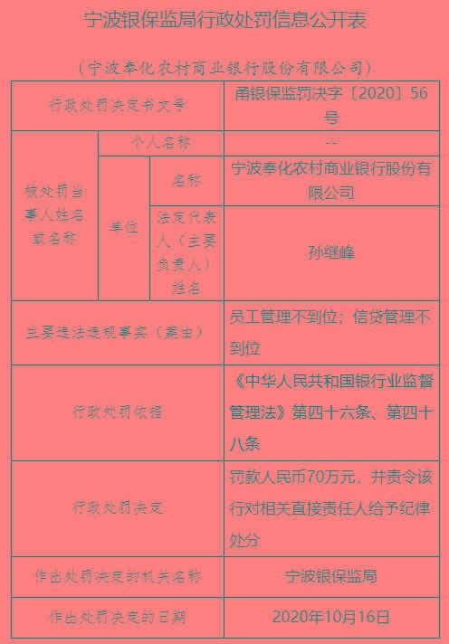 宁波奉化农商行员工和信贷管理不到位,遭罚70万