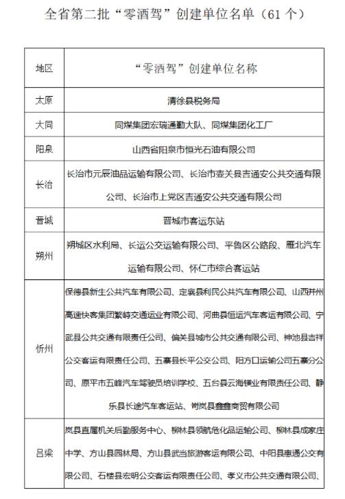 """山西公示第二批""""零酒驾""""示范单位、街道(乡镇)、社区(乡村)创建名单"""