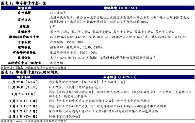 【兴证固收.转债】压制因素渐弱,业绩高增 ——华海转债投资价值分析