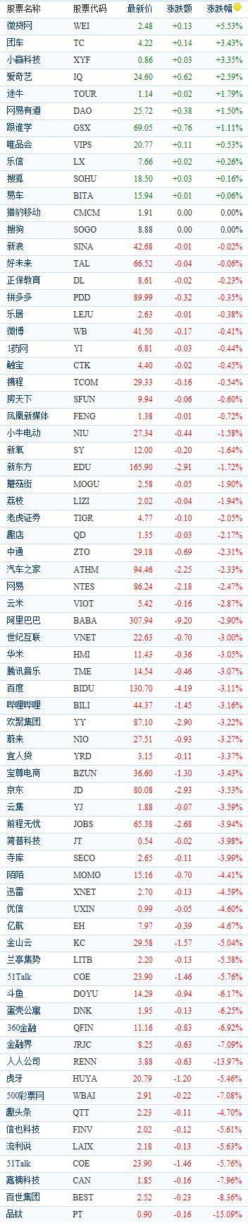 中国概念股周三收盘普遍下跌 品钛重挫逾15%