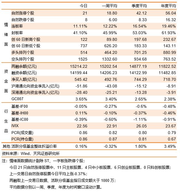 《【杏耀账号注册】沪指低开高走,大消费板块再领涨》