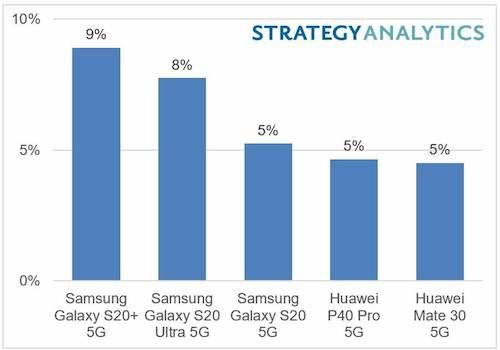 三星Galaxy S20+成上半年全球最畅销5G机型,苹果接棒下半年