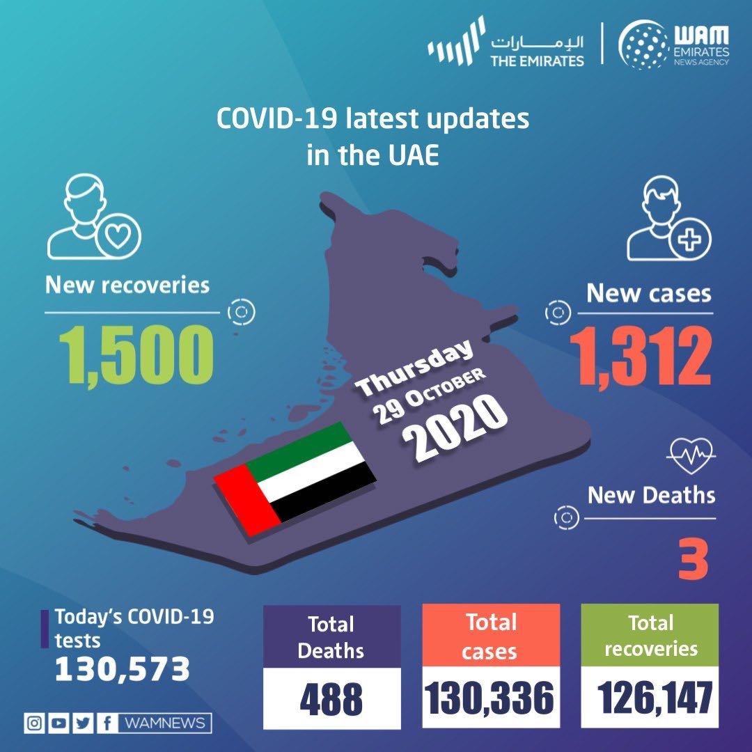阿联酋新增1312例新冠肺炎确诊病例 累计达130336例