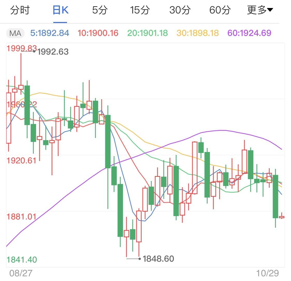 美元成避险投资对象 黄金价格涨势受挫