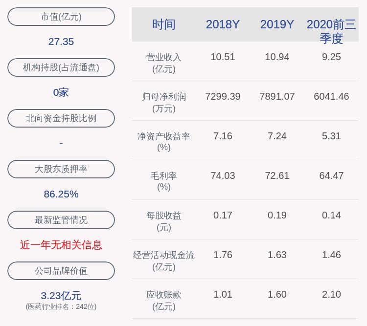 交卷!方盛制药:2020年前三季度净利润约6041万元,同比下降14.25%