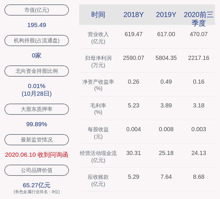 白银有色:2020年前三季度净利润约2217万元,同比下降94.41%